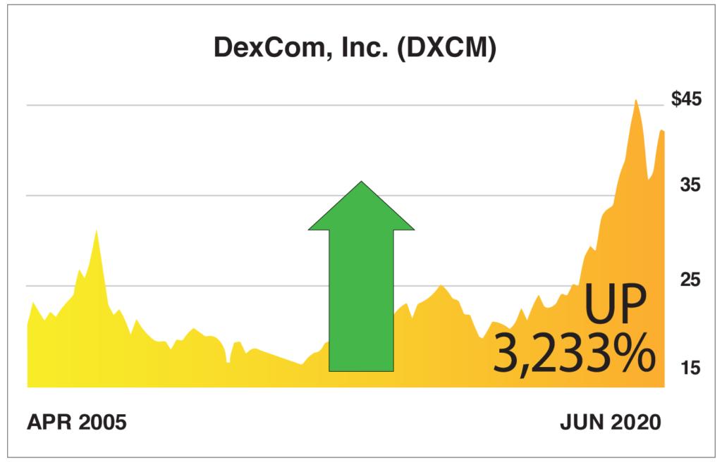 DXCM_YahooFinanceChart