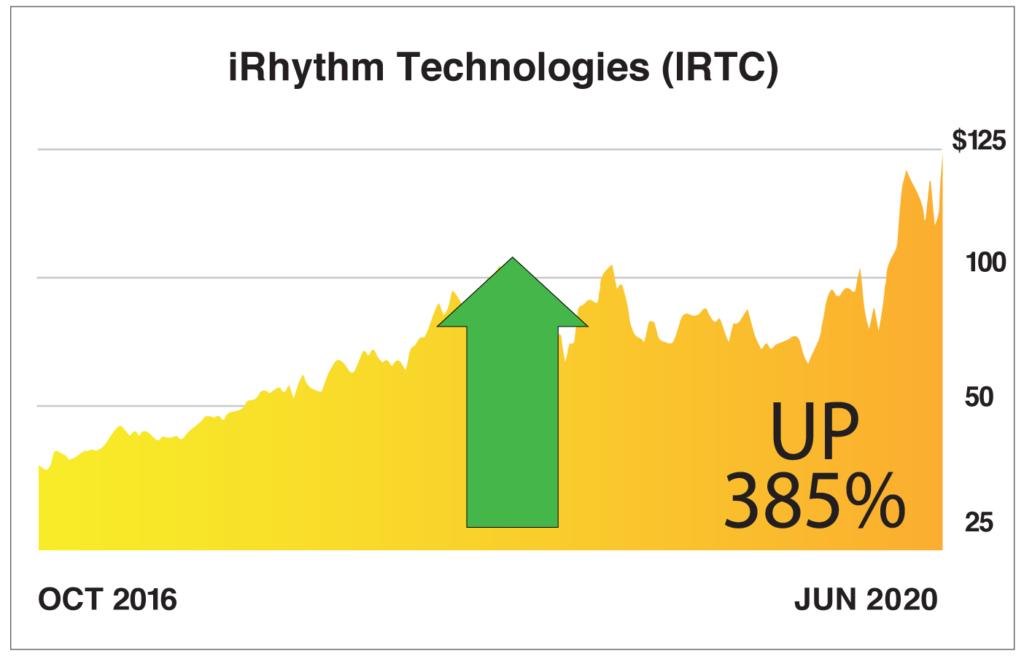 IRTC_YahooFinanceChart